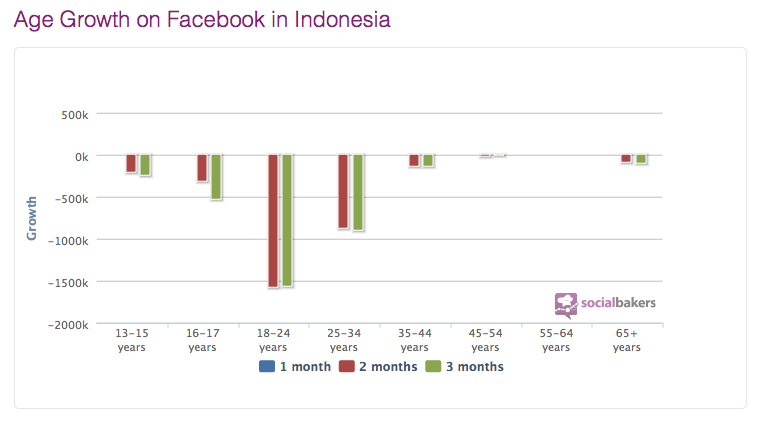Data umur User facebook