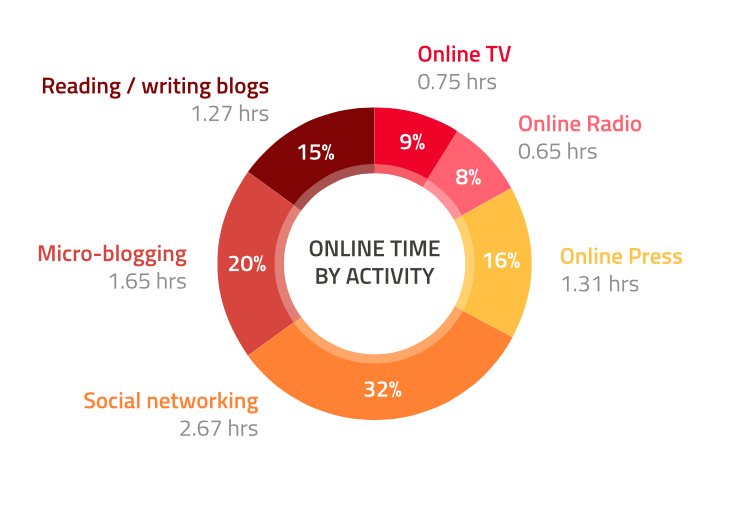 online time activity indonesia